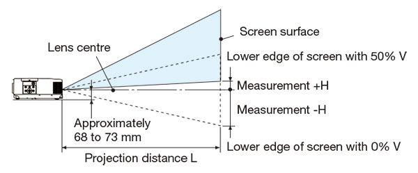 Throwing Distance and Screen Size